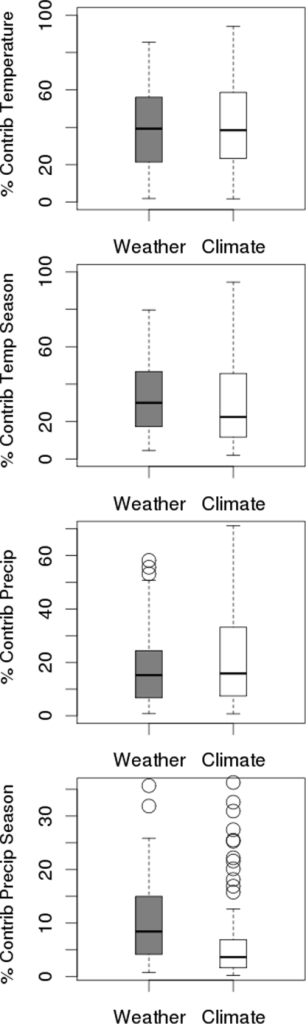 The contribution of different variables to the weather and climate models.mean temperature, temperature seasonality, precipitation and precipitation seasonality(mean ±25th and 75th percentiles). Bars representing weather are shown in grey, while bars representing climate are white.