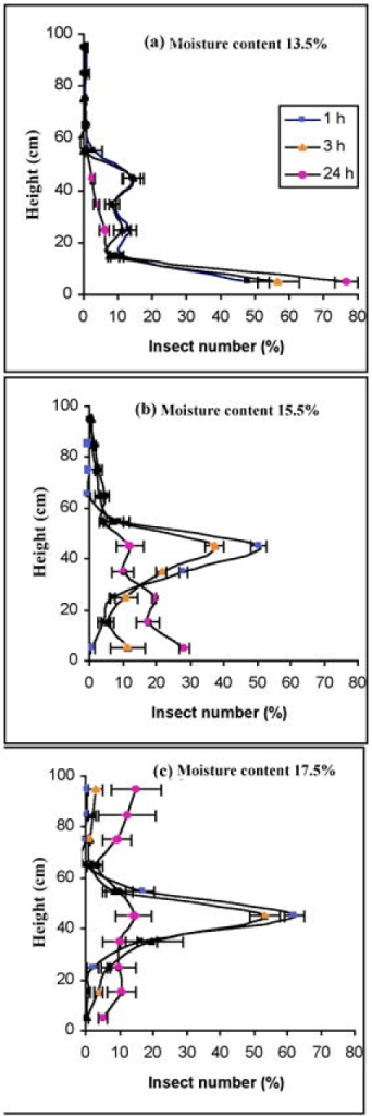 Vertical distribution of the Cryptolestes ferrugineus adults in columns of corn at 27.5 ± 0.2°C (n = 3). The moisture content of the corn was varied: a = 13.5 ± 0.2%; b = 15.5 ± 0.2%; c =17.5 ± 0.2%. 100 adults were initially introduced at the middle of the columns and movement was measured in 1, 3, or 24 h. The same data were used in Fig.4b (the 24 h data) as in Fig. 3a (data for those introduced in the middle of the column).