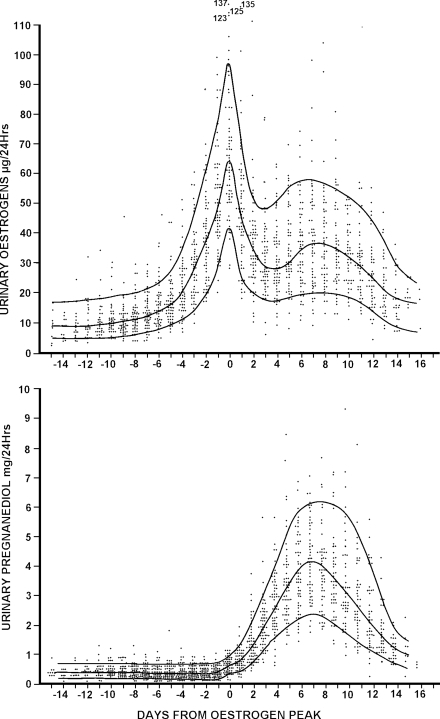 Daily TE and pregnanediol values in 61 ovulatory menstrual cycles from 26 parous and 14 iparous women aged 20–40 years. All values are plotted and the 10th, 50th and 90th percentile lines are shown. The ovulatory oestrogen peak was identified in every cycle and the days are numbered from this day (=day 0). Reprinted with permission from Brown et al. (1981). Copyright Advocate Press and Ovulation Method Research and Reference Centre of Australia, Melbourne.