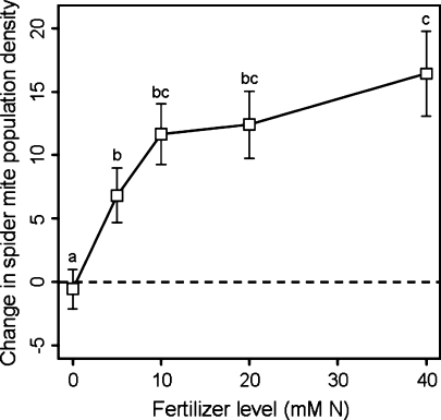 Mean (±SE) change in Tetranychus urticae density of all stages combined among fertilizer levels between the first and fifth censuses. Points with different letters denote significant differences