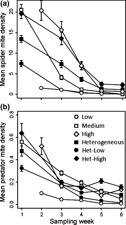 Tetranychus urticae (a) and Phytoseiulus persimilis (b) density (total number of all stages/cm of leaf length per plant) within a cage among fertilizer levels over time