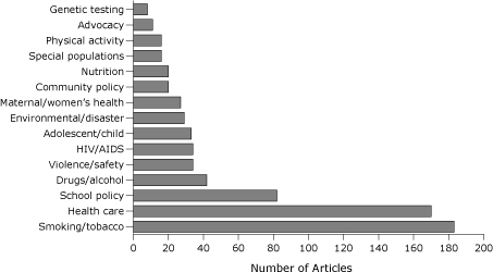 Number of articles published on policy topics in 16 general public health journals, 1998-2008. The journals are listed in the Appendix.