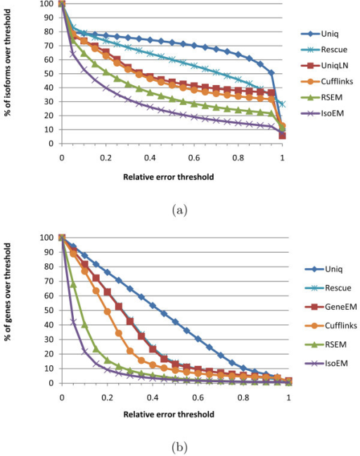 Error fraction at different thresholds for isoform (a) and gene (b) expression levels inferred from 30 M reads of length 25 simulated assuming geometric isoform expression.