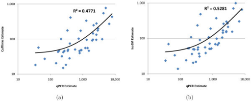 Comparison of Cufflinks (a) and IsoEM (b) estimates to qPCR expression levels reported in [14].