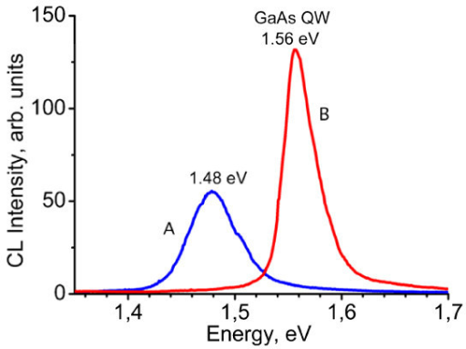 CL spectrum A in the near-IR region of the investigated sample compared with that (B) of a sample exhibiting the expected GaAs QW emission. CL at 77 K with 5 keV beam energy.