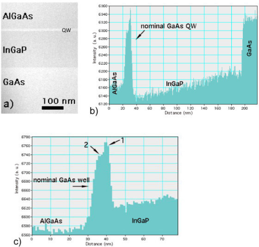 (a) STEM-HAADF image of the whole structure. The nominal GaAs QW is the bright stripe between the InGaP and AlGaAs barriers. (b,c) HAADF intensity profile across (a) and only across the nominal GaAs QW at higher magnification, respectively. Intensity scan along the negative growth direction. In (c), 1 and 2 indicate the two sublayers replacing the nominal GaAs QW (see text).