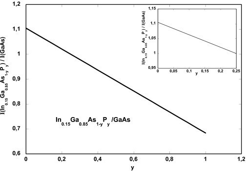 Plot of the calculated ratio R between the HAADF intensities of In0.15Ga0.85As1-yPy and GaAs. Inset is the top left part of the plot.