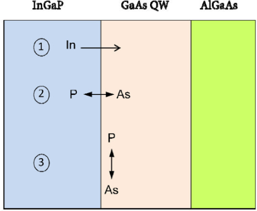 Sketch of the three possible mechanisms of atom rearrangement at the inverted GaAs-on-InGaP interface. 1): indium segregation in the growth direction, 2): P/As exchange across the interface, and 3): P/As intermixing in the growing GaAs QW (see text).