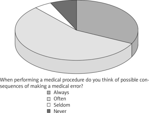 Doctors' opinions on awareness of legal liability impact of medical errors on being more cautious in the work