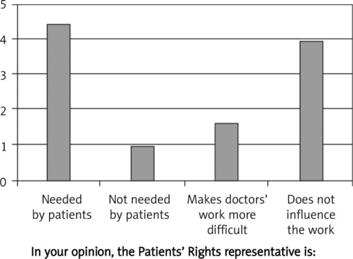 The opinion of doctors on Patients' Rights Representative
