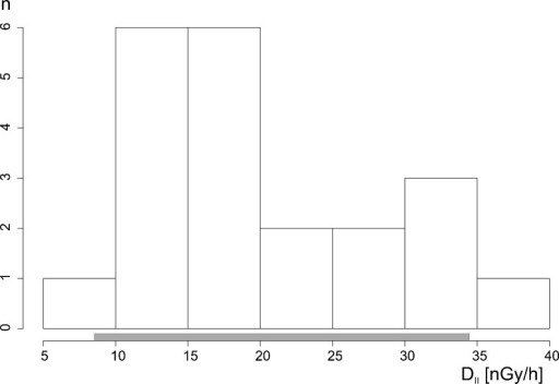 Histogram of DII distribution calculated from Eq. 2