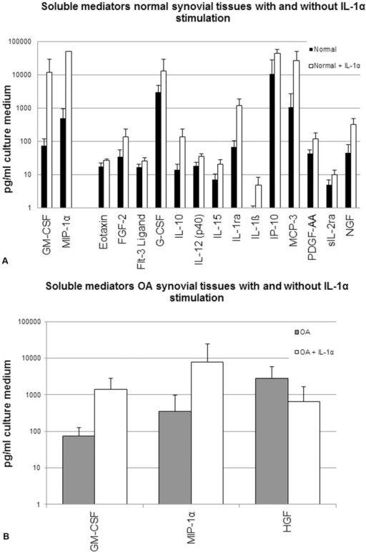 Soluble mediator secretion by non-stimulated and stimulated synovial tissue explants (STEs) from normal and OA donors.Graphs demonstrate the absolute levels of all soluble mediators, which were significantly (p<0.01) different between A. non-stimulated (black bars) and IL-1α-stimulated (white bars) normal STEs and B. non-stimulated (grey bars) and IL-1α-stimulated (white bars) OA STEs. Data were obtained from pooled supernatants representing the average of 6 STEs per donor and the production in a time period of 7 days. Data are plotted on a log scale. Bars indicate mean concentration (pg/ml culture medium) ± SD.