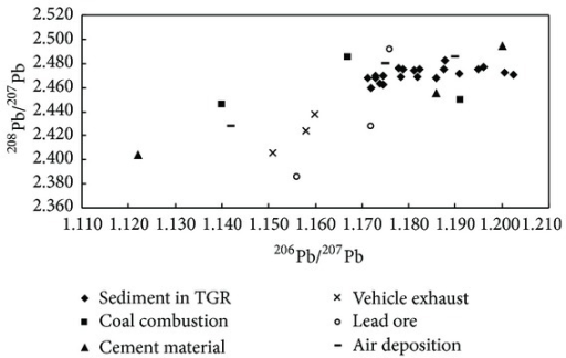 The distribution of Pb isotopic compositions in sediments from TGR and other environmental sources.