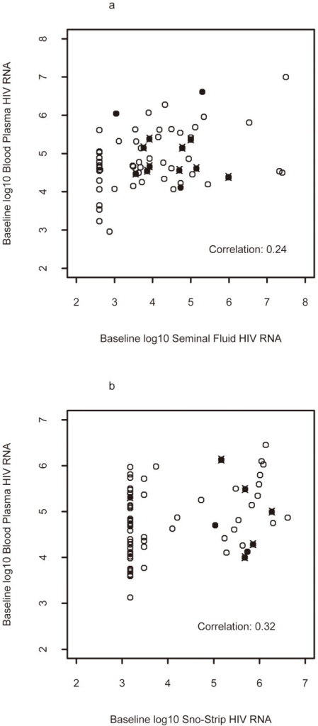 Association of Blood-Plasma and Genital Tract Fluid HIV RNA by Sex.Scatterplots demonstrating the Spearman correlations between blood and seminal plasma (A) and between blood and SnoStrip (B) viral load. Filled symbols represent those with paired blood and genital secretion genotypes; individuals with detectable drug resistance mutations in either blood or genital secretions are marked with an 'x'.