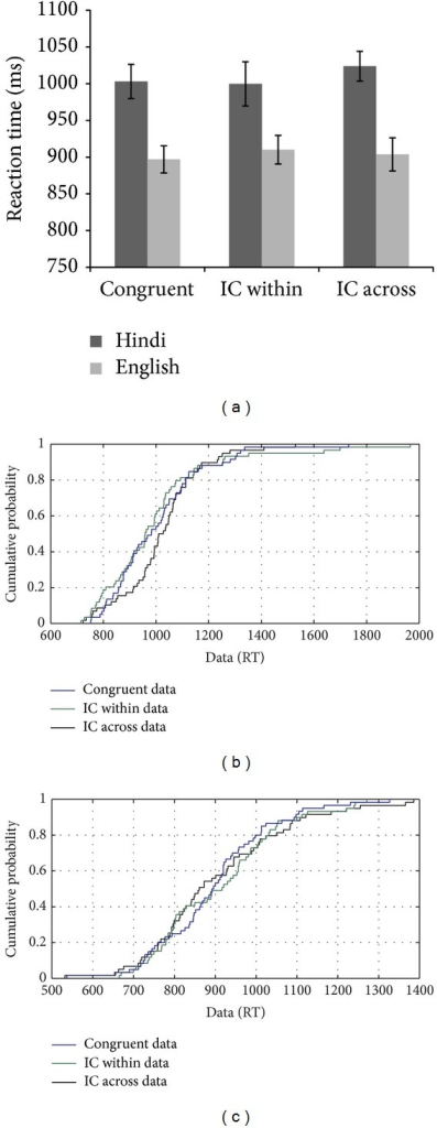 (a–c): Reaction time data and CDF plot based on the performance of MMH on the flanker task with linguistic stimuli.
