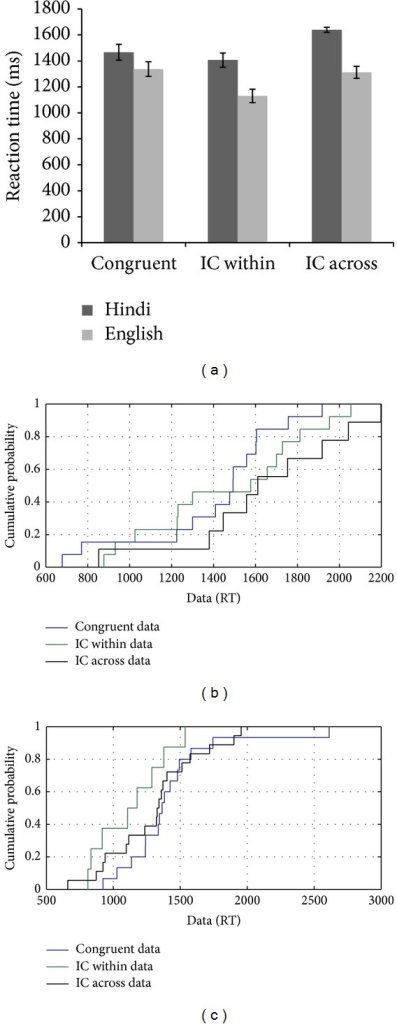 (a–c): Reaction time data and CDF plot based on the performance of MU on the flanker task with linguistic stimuli.