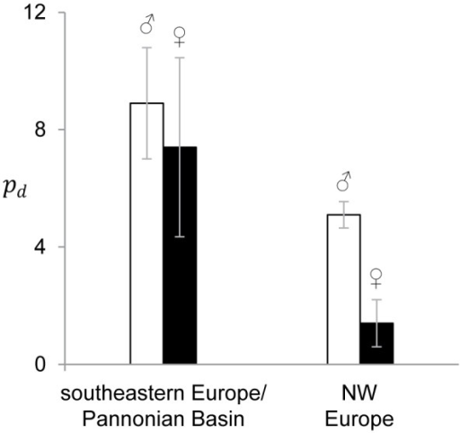 Pairwise nucleotide differences (pd) between the two Med15 alleles of every male (white bars) and female (black bars).Larger values are found in the southeastern Europe and the Pannonian Basin (left) than in NW Europe (right), and, in the latter region, in males than in females.