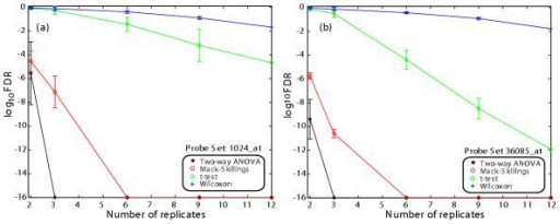 Effect of sample size on the log FDR value for representative probe sets. (a) 1024_at (b) 36085_at. Due to the precision of the Matlab routines used for this study, log FDR values below -16 were cut off at -16.