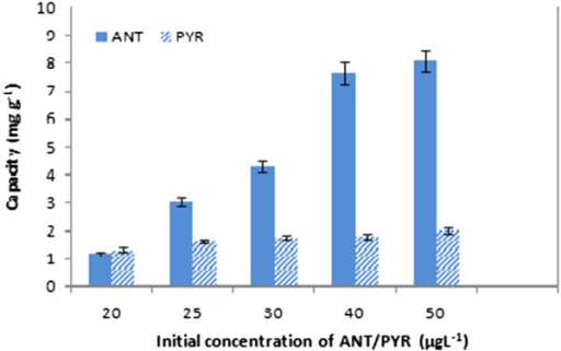 Effect of initial concentration of ANT/PYR adsorption on CGMMNPs.