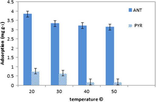 Effect of temperature on ANT/PYR adsorption by CGMMNPs.