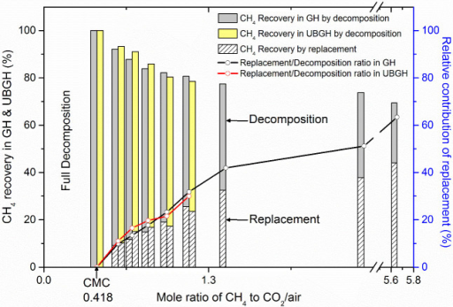 Decomposition/replacement ratio beyond the CMC observed under the conditions in the East Sea using CO2/air (20 mol% CO2 and 80 mol% air) gas.Black and yellow bars represent total CH4 recovery rates based on combination of decomposition and replacement in the pure GH and UBGH, respectively. When CH4 to CO2/air ratio exceeds the CMC, replacement between CH4 and CO2/air initiates. Shaded areas represent the fraction of replacement in the total CH4 recovery and solid lines represent relative contributions of replacement in each case.