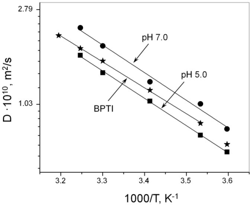 Self-diffusion coefficients.The PAI self-diffusion coefficient at pH 5.0 (squares) and 7.0 (circles) are plotted vs. temperature over the range from 5 to 35°C. Protein samples were prepared in 25 mM sodium phosphate buffer using 100% D2O. The temperature dependence of the self-diffusion coefficient of BPTI (stars) is shown for comparison. Solid lines represent fits of Arrhenius dependence of the self-diffusion coefficient to experimental data.