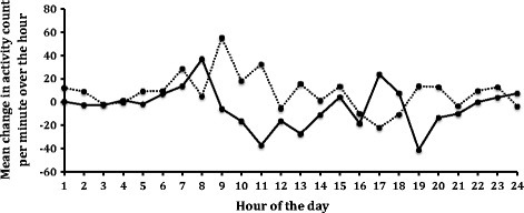 Graph of mean change (week 4 minus baseline) in activity count per minute for each hour of the day in the NV-01 group (dotted line) and the placebo group (solid line).