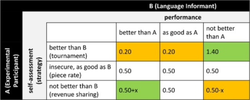 Experimental strategy and subsequent empirical analysis.The standard accent sample (Stand) is shown in white, the Bavarian accent (Bav) in gray, and the Thuringian accent (Thur) in black. The first stage of the experiment shows the two language informants (LI) who provide two language samples each. In the second stage, we relate economically relevant choices to the assigned treatments and match one of four language samples randomly with experimental participants (EP). In the analysis, we first estimate within-speaker differences to eliminate the effect of individual confounding characteristics (First Differences) and then calculate the difference in those first differences (Second Difference) to account for stochastic discrimination against regional accent. Contrasting the expected choices leaves us with an unbiased discrimination effect δ (cf. following explanations).