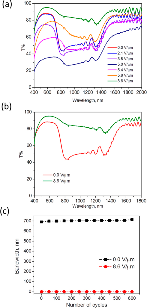 a) Transmission spectrum of IR reflector on varying the applied voltage from 0 V/μm to 8.6 V/μm b) Transmission spectrum of cholesteric gel in reflective and transmissive states at 0 V/μm and 8.6 V/μm, respectively c) Switching measurements shows stable bandwidth after 600 cycles between 0 V/μm and 8.6 V/μm.
