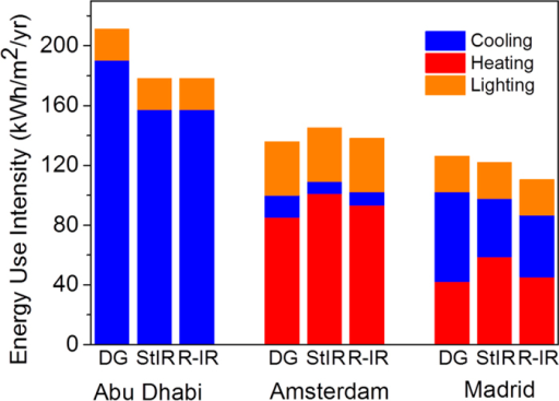 Comparison of energy use intensity for a normal double glazed window (DG), static IR reflector (StIR) and the switchable (responsive) infrared reflector (R-IR) for three different climates.