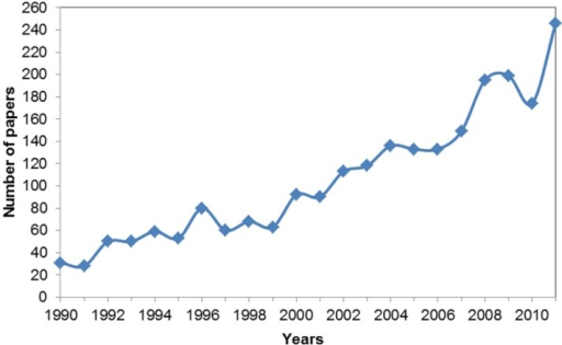 The total number of reviewed articles published from 1990 to 2011. The 242 articles published in 2012 were not included in this analysis as the data collection period did not account for the entire year.