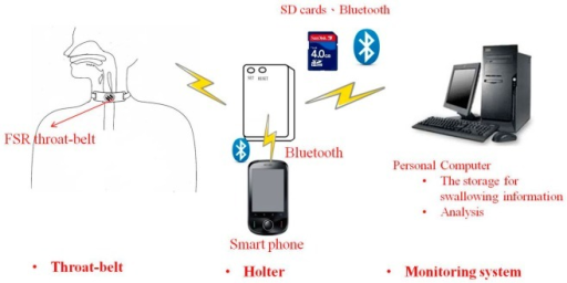 The diagram of the wearable swallowing monitoring system.