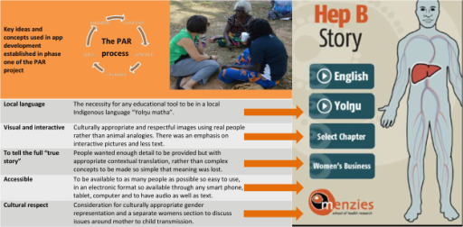 Main concepts and ideas taken from phase 1 [23] of the participatory action research (PAR) process to provide the initial evidence base for the culturally appropriate hepatitis B electronic app. The PAR cycle shows the principle stages involved in a PAR project.