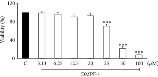 Cell viability of A549 cells following DMPF-1 treatment. Cells were treated with increasing concentrations of DMPF-1 for 24 hours. C stands for vehicle control. The values are expressed as mean ± SEM of three independent experiments performed in triplicate. ∗∗∗P < 0.005, significantly different from the vehicle control.