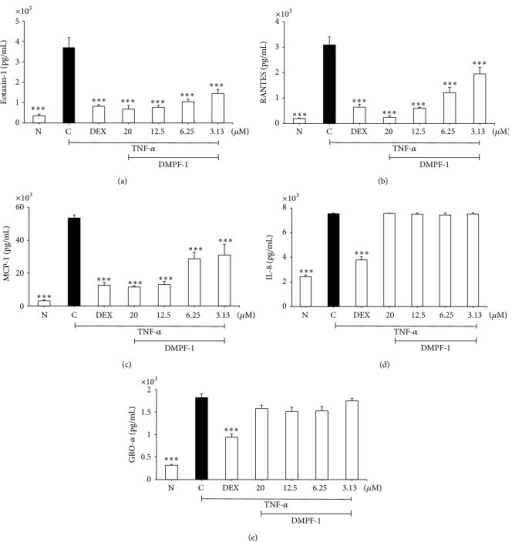Effect of DMPF-1 on TNF-α-induced chemokine secretion by A549 cells. Cells were stimulated with 10 ng/mL of TNF-α and treated with increasing concentrations of DMPF-1 for 24 hours and the concentrations of (a) eotaxin-1, (b) RANTES, (c) MCP-1, (d) GRO-α, and (e) IL-8 were assayed by EIA. N stands for normal (without TNF-α-stimulation); C stands for vehicle control (TNF-α-stimulated). The values are expressed as mean ± SEM of three independent experiments performed in triplicate. ∗∗∗P < 0.005, significantly different from the TNF-α-stimulated vehicle control.