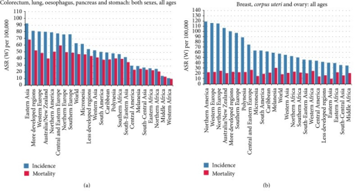 Incidence and mortality for the human solid tumors discussed in the present review. Colorectal, lung, esophageal, pancreatic, and gastric cancers in both sexes (a) and breast, corpus uteri, and ovarian cancers in females (b). Source: GLOBOCAN 2012.