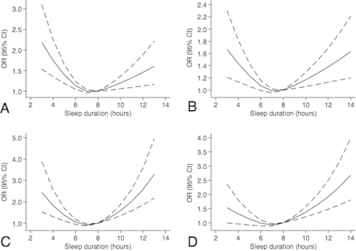 Non-linear regression curves of associations between sleep duration and overweight/obesity among boys and girls.(A) overweight among girls; (B) overweight among boys; (C) obesity among girls; (D) obesity among boys. All analyses were adjusted for age, whether from single family, parental education, parental smoking, Physical activity, internet and video games, homework, tobacco and alcohol use, depression and anxiety.