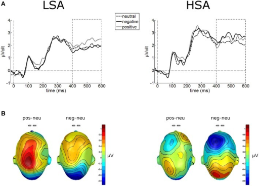 "Illustration of the LPP component averaged across medial-central sensor cluster for the three contextual conditions per group. (A) Enhanced LPP amplitudes were observed for positively contextualized compared to neutrally contextualized faces in LSA, but for negatively contextualized faces in HSA. (B) Scalp potential maps of the difference waves ""negative-neutral"" and ""positive-neutral"" for the LPP component are given on a top view of the model head."