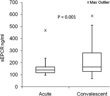 Soluble endothelial protein C receptor (sEPCR) levels in acute malaria patients and after follow-up. sEPCR levels were measured in acute ill malaria patients and after recovery (N = 28). The level of sEPCR was significantly lower (P = 0.001) during acute illness compared to the same patients after recovery. The significance level was set to P < 0.05