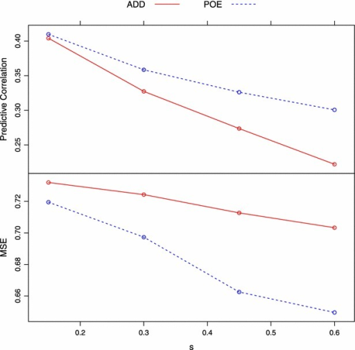 Trend of averaged predictive correlation and MSE with change of s (proportion of imprinted QTL) under  (complete imprinting). Predictive correlation and MSE decrease as s goes up for both models. ADD additive model, POE parent-of-origin effects model