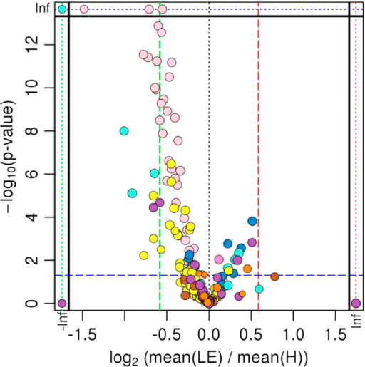 Visualization of changes in metabolite patterns by Volcano Plot.Statistical evaluation of group differences by t-test (visualized by Volcano Plot; it plots fold-changes versus significance on the x and y axes, respectively, for all metabolomic data) revealed significant upregulation (shift to the left) of certain metabolites in the healthy cow (H) group compared to the group of cows left productive life early (LE). Each colored dot represents one metabolite. Thus, the most-meaningful changes were identified. In a second evaluation step, these metabolites were tested by Two Way ANOVA for the factors group and time to identify metabolic markers associated with health and extended productive life (see Figures 3-5).