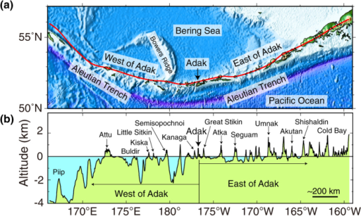 (a) Bathymetric features of the Aleutian arc system. The red line in the bathymetric map indicates the location of the bathymetry profile shown in Fig. 2b. The Generic Mapping Tools (GMT) software (version 4.5, https://www.soest.hawaii.edu/gmt) was used in the bathymetric data processing. Bathymetry is taken from ETOPO181 (http://www.ngdc.noaa.gov/mgg/global/global.html, date of access:09/03/2016). (b) Bathymetry of the Aleutian arc through the arc volcanoes, from Piip submarine volcano in the west to the Pavlof volcano on the Alaska Peninsula in the east. The bathymetric data were sampled at intervals of 0.015° (~1.1 km) along the track from ETOPO181 (http://www.ngdc.noaa.gov/mgg/global/global.html, date of access:09/03/2016). The water depths between volcanoes change drastically from the western Aleutian arc (west of Adak, 2,000–4,000 m) to the eastern Aleutian arc (east of Adak, 0–500 m).