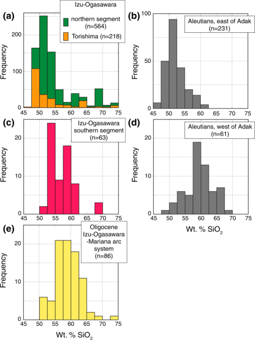 Number-of-analyses histograms of SiO2 content from Quaternary volcanoes along, (a) the northern segment of the Izu-Ogasawara arcs and Torishima, (b) Aleutian arc, east of Adak24, (c) the southern segment of the Izu-Ogasawara arcs, (d) Aleutian arc, west of Adak24, and (e) Oligocene lavas from the IOM system of arcs. Basalt lavas (<53 wt. % SiO2) are dominant eruptive products in the northern segment of the Izu-Ogasawara arcs, at Torishima and east of Adak, but andesites (53–63 wt. % SiO2) show major peaks in the southern segment of the Izu-Ogasawara arcs, west of Adak, and in the IOM arcs during the Oligocene.