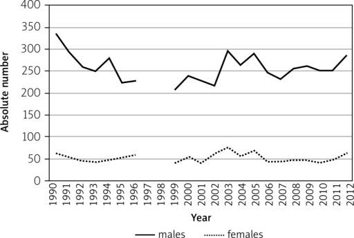Incidence of malignant tumours of the head and neck organs in south-eastern Poland in the years 1990–2012 (absolute numbers)
