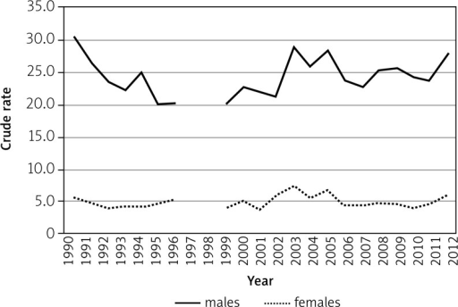 Crude rates of incidence of malignant tumours of the head and neck organs in south-eastern Poland in the years 1990–2012