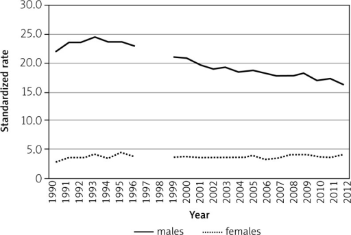 Standardises rates of incidence of malignant tumours of the head and neck organs in south-eastern Poland in the years 1990–2012