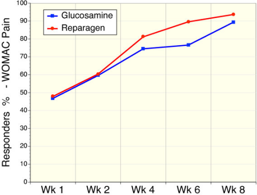 Sequential response rates as determined by a 20% reduction in the WOMAC pain scores in reparagen (red, n = 48) and glucosamine sulfate (blue, n = 47).