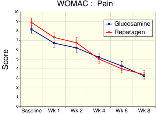 Sequential changes in WOMAC pain scores for reparagen (red, n = 48) and glucosamine sulfate (blue, n = 47). Both treatments resulted in a significant reduction in WOMAC pain levels within one week of treatment (p < 0.001) compared to baseline values. Sustained administration resulted in a time-dependent decrease in pain scores (p < 0.001)