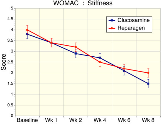 Sequential changes in WOMAC stiffness scores for reparagen (red, n = 48) and glucosamine sulfate (blue, n = 47). Both treatments resulted in a significant reduction in baseline stiffness scores from week 2 onwards (p < 0.001), but only the reparagen treated group was significant at week 1 (p < 0.01). Sustained administration resulted in a time-dependent decrease in stiffness scores (p < 0.001)