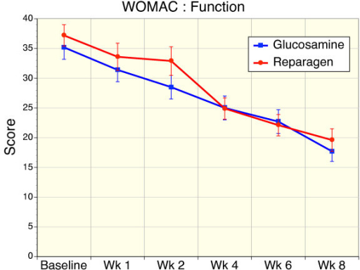 Sequential changes in WOMAC function scores for reparagen (red, n = 48) and glucosamine sulfate (blue, n = 47). Both treatments resulted in a significant improvement in function within one week (reparagen p < 0.01, glucosamine p < 0.05) with continued improvements with sustained administration (p < 0.001).